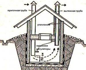 устройство вентиляции 1