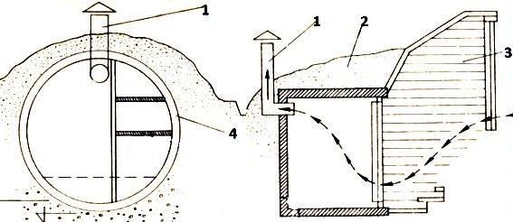 как построить погреб каменный и жб