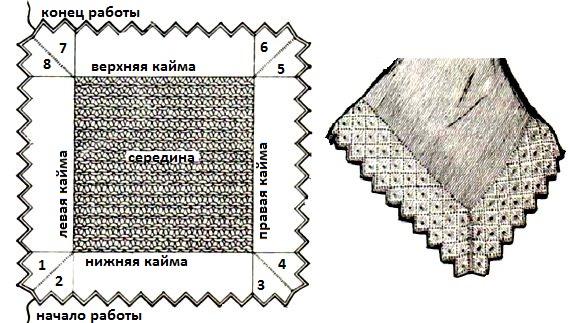 С чего начать вязание платка спицами 26